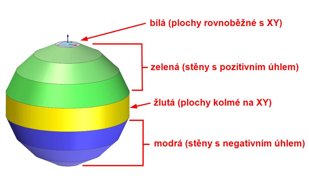 zviditelnění prvků na modelu